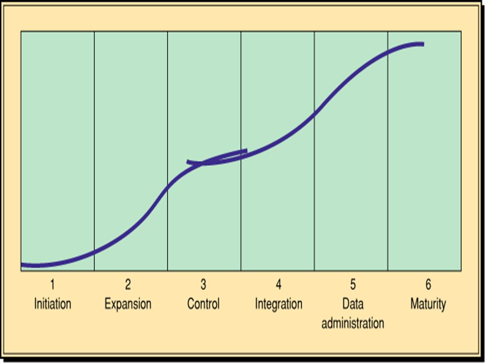 Nolan's Stages of IS Growth เส้นโค้งการเจริญเติบโต จะนำมาใช้ในการพิจารณาว่าทำไม การตัดสินใจของ MIS ที่กระทำ ณ.จุดหนึ่งอาจไม่มีความ เหมาะสม ณ.ช่วงเวลาต่างๆ ผู้บริหาร MIS สามารถค้นหา โมเดลระยะการเจริญเติบโตเพื่อนำไปใช้ประโยชน์ในการ วางแผน เส้นโค้ง SOG มีประโยชน์มากสำหรับทำความ เข้าใจการเปลี่ยนแปลงในลักษณะของการตัดสินใจที่เกิดขึ้น หลังจากการแนะนำระบบใหม่และขบวนการที่สมบูรณ์ตั้งแต่ เริ่มต้นจนจบ