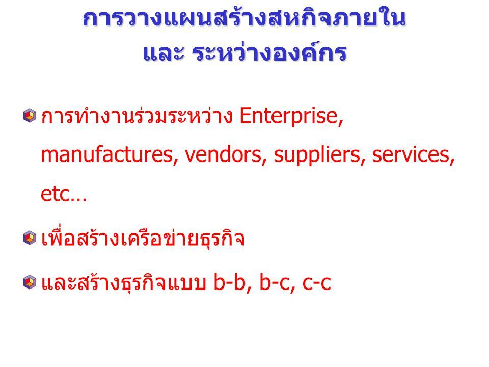 การวางแผนความร่วมมือ (Collaboration) ไม่ใช่ความคิดใหม่ !!.