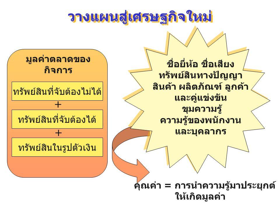 ผลิตภัณฑ์ โครงสร้างพื้นฐานทางธุรกิจที่ กำลังก้าวเข้าสู่ ระบบเศรษฐกิจใหม่ คน กระบวนการ ระบบเศรษฐกิจใหม่(เน้นลูกค้า) ระบบเศรษฐกิจเก่า ระบบเศรษฐกิจใหม่ Productivity Across Many Functions Knowledge in Specific Function ระบบเศรษฐกิจเก่า (เน้นสินค้าหรือบริการ) ระบบเศรษฐกิจใหม่ (ความคล่องตัว ตื่นตัว ว่องไว) ระบบเศรษฐกิจเก่า (ประสิทธิภาพ ความเร็ว )