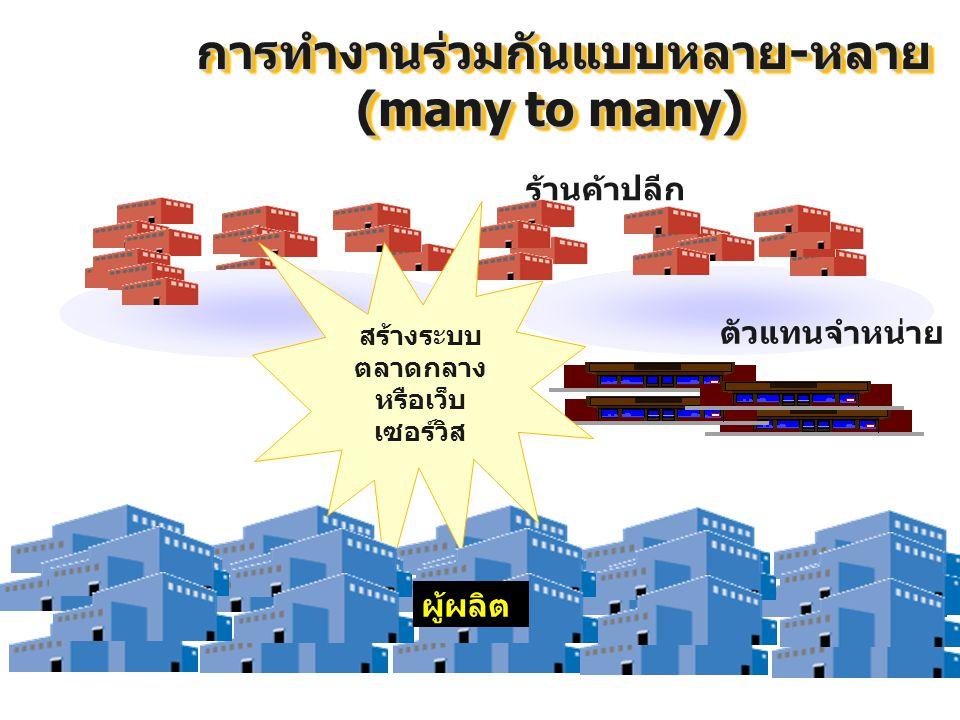 โครงสร้างแบบหลายไปหนึ่ง (many to one) โรงงาน OEM โรงงาน โรงงานย่อย 1 โรงงาน โรงงาน ระดับ 1 โรงงานประกอบรถยนต์