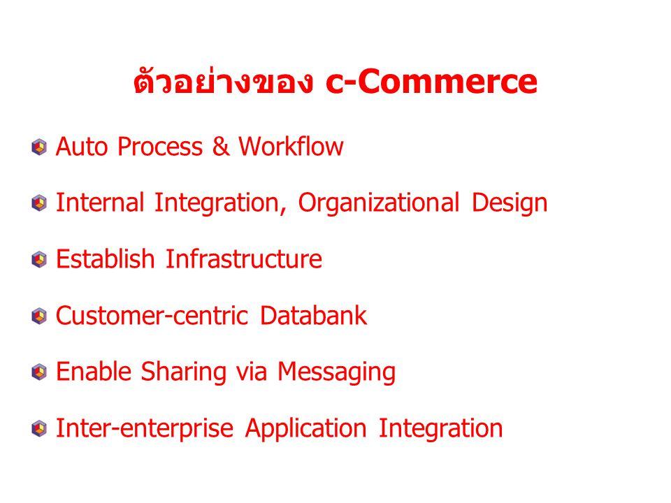 การทำงานร่วมกันแบบสหกิจการทำงานร่วมกันแบบสหกิจ ดูข้อมูลร่วมกัน สื่อสารสองทิศทาง Chat EDI E-Mail,XML 1.