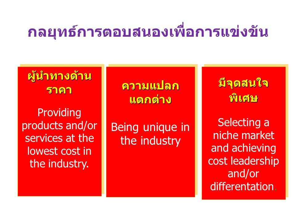แรงขับดันเพื่อการแข่งขันของ องค์กร ภัยคุกคามจาก new competitors พลังอำนาจการต่อรองของ suppliers พลังอำนาจการต่อรองของ customers (buyers) ภัยคุกคามจาก substitute products or services การแข่งขันจาก existing firms in the industry