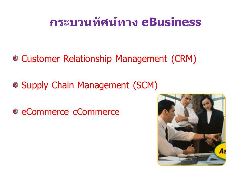 ทำไมต้องทำ BPR (รื้อปรับระบบ) เสริมความต้องการลูกค้า สร้างอำนาจการแข่งขัน เปลี่ยนแปลงสภาพการทำงานให้ได้ประสิทธิภาพ ใช้เทคโนโลยีให้เกิดประโยชน์ การร่วมกันทำงานในองค์กรและ ประสานการทำงาน