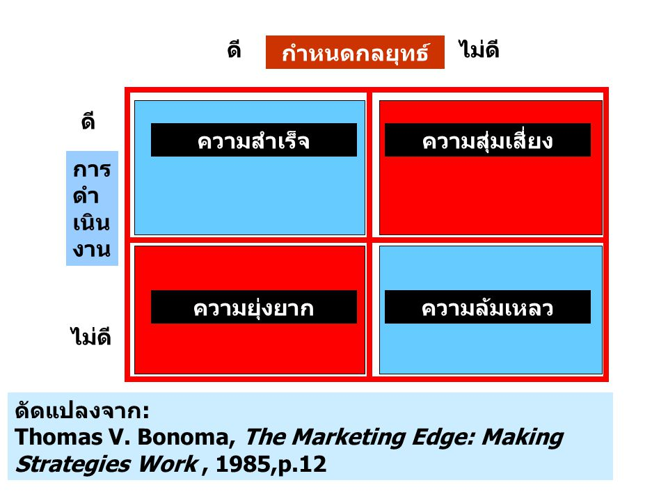 S W O T Vision Mission Goal (KPI/Target) Strategies โครงสร้างกระบวนการ IT บุคลากร Strategy Formulation Strategy Implementation แผนปฏิบัติการ การปรับแต่ง