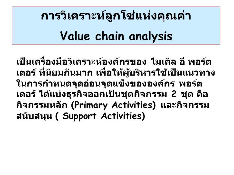 Internal Environment Analysis การวิเคราะห์สภาพแวดล้อมภายใน S=Strengths (จุดแข็ง) W=Weaknesses (จุดอ่อน) Strengths ( จุดแข็ง ) หมายถึงการวิเคราะห์ทรัพยากร เช่น สินทรัพย์ (Asset) ความสามารถ ( Competency) กระบวนการ ( Process ) ทักษะหรือความรู้ ( Skill and Knowledge ) ถ้าทรัพยากรต่างๆเหล่านี้ ช่วยให้บริษัท ได้เปรียบในการแข่งขัน ถือว่าเป็นจุดแข็ง ในทางตรงข้าม ถ้าทรัพยากรเหล่านี้ไม่เป็นประโยชน์ในการแข่งขัน ถือว่า เป็นจุดอ่อน