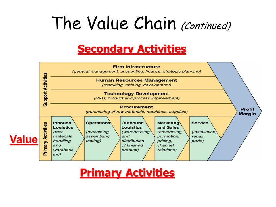 การวิเคราะห์ลูกโซ่แห่งคุณค่า Value chain analysis เป็นเครื่องมือวิเคราะห์องค์กรของ ไมเคิล อี พอร์ต เตอร์ ที่นิยมกันมาก เพื่อให้ผู้บริหารใช้เป็นแนวทาง ในการกำหนดจุดอ่อนจุดแข็งขององค์กร พอร์ต เตอร์ ได้แบ่งธุรกิจออกเป็นชุดกิจกรรม 2 ชุด คือ กิจกรรมหลัก (Primary Activities) และกิจกรรม สนับสนุน ( Support Activities)