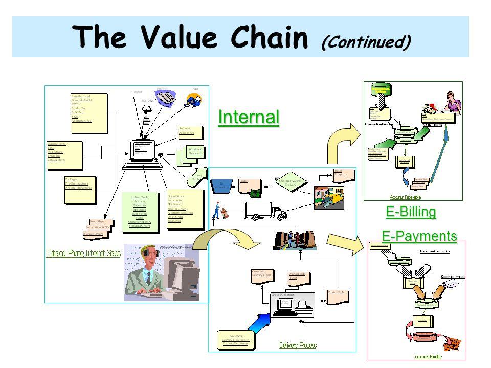 กิจกรรมสนับสนุนแบ่งออกเป็น 4 กิจกรรม กิจกรรมการพัฒนาเทคโนโลยี (Technology Development.) กิจกรรมทางธุรกิจทุกกิจกรรมจะต้องมี เทคโนโลยีแฝงอยู่เสมอไม่ว่าจะเป็นความรู้ กระบวนการทำงาน หรือ อุปกรณ์ทั้งหลาย การพัฒนาเทคโนโลยีจะครอบคลุมถึง การวิจัย การออกแบบผลิตภัณฑ์ การออกแบบกระบวนการ การเลือก เครื่องมือ และการบริการ เพื่อนำมาประยุกต์ใช้ให้ได้เปรียบการ แข่งขัน กิจกรรมโครงสร้างสนับสนุนอื่นๆ ( Firm Infrastructure) อาทิ เช่น การจัดการทั่วไป การวางแผน การเงินและระบบบัญชี กฎหมาย ระบบคุณภาพ เป็นต้น