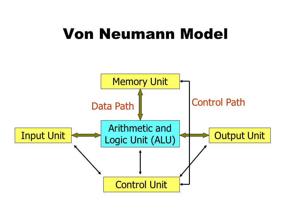 Von Neumann Model Arithmetic and Logic Unit (ALU) Memory Unit Input UnitOutput Unit Control Unit Data Path Control Path