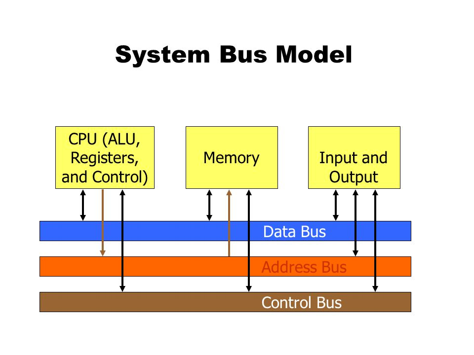 System Bus Model CPU (ALU, Registers, and Control) MemoryInput and Output Data Bus Address Bus Control Bus