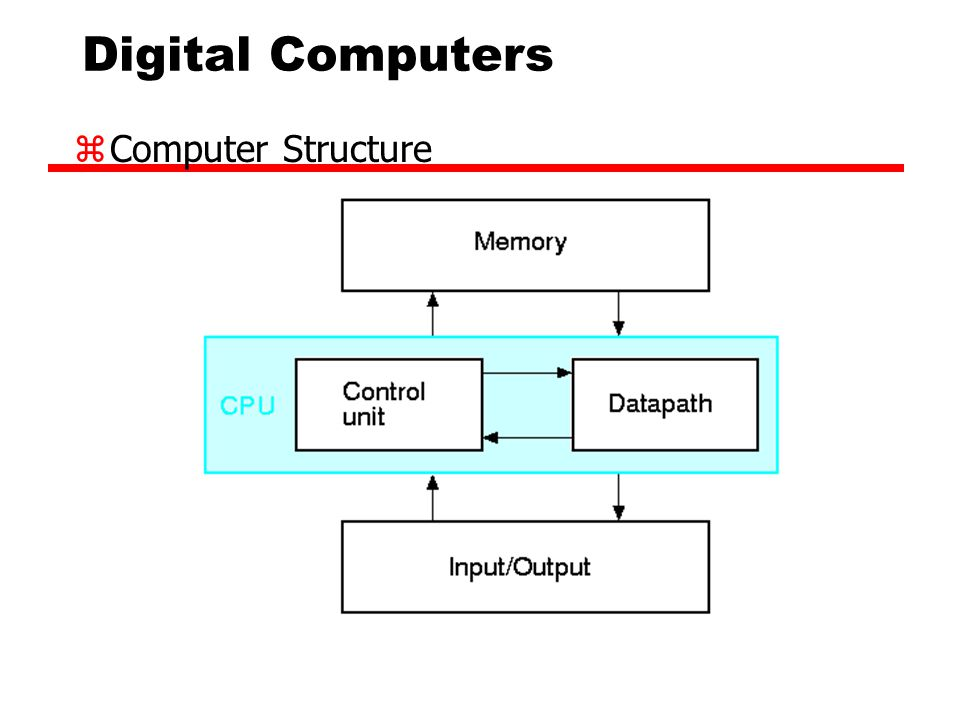 Digital Computers zComputer Structure Figure 1-2: Block Diagram of a Digital Computer
