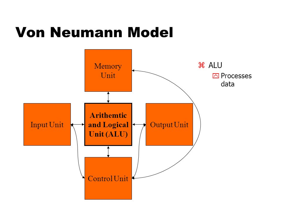 Von Neumann Model zALU yProcesses data Memory Unit Arithemtic and Logical Unit (ALU) Input UnitOutput Unit Control Unit