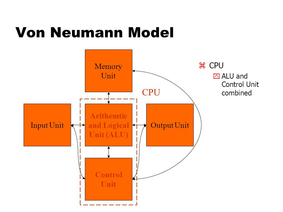 Von Neumann Model zCPU yALU and Control Unit combined Memory Unit Arithemtic and Logical Unit (ALU) Input UnitOutput Unit Control Unit CPU