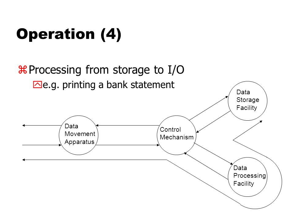 Operation (4) zProcessing from storage to I/O ye.g.