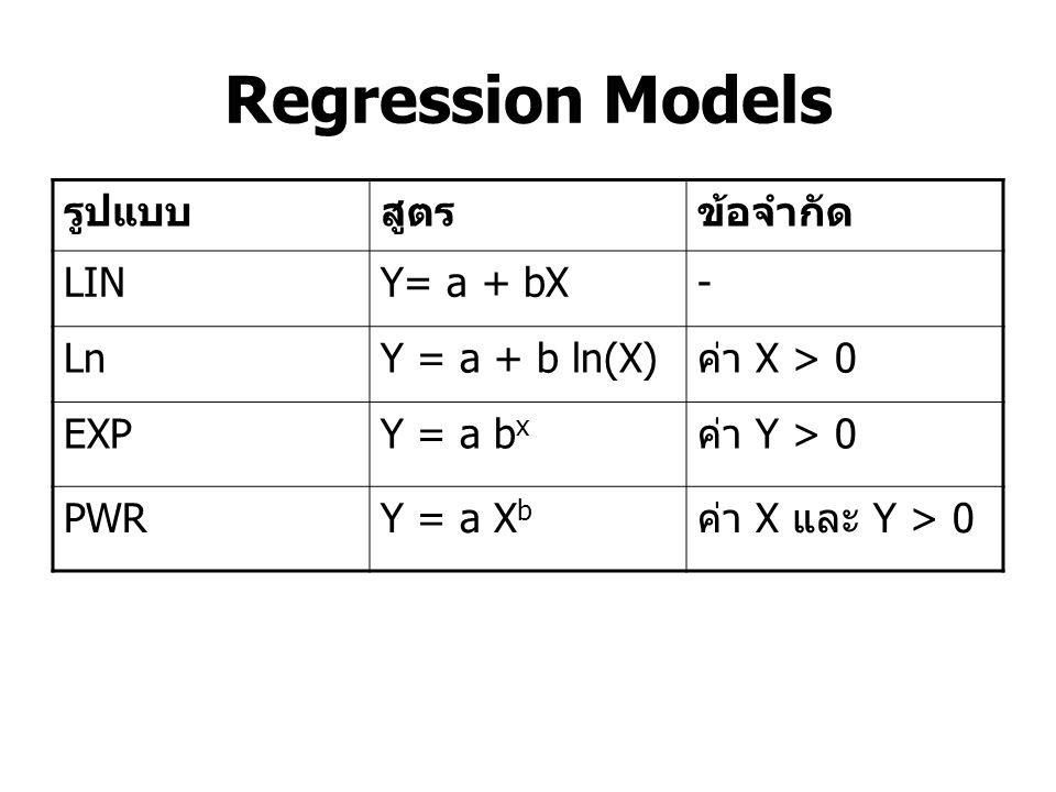 Regression Models รูปแบบสูตรข้อจำกัด LINY= a + bX- LnY = a + b ln(X) ค่า X > 0 EXPY = a b x ค่า Y > 0 PWRY = a X b ค่า X และ Y > 0