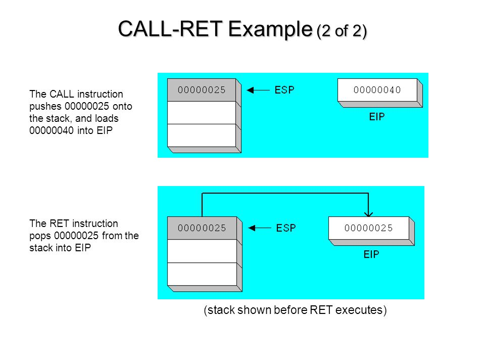 CALL-RET Example (2 of 2) The CALL instruction pushes 00000025 onto the stack, and loads 00000040 into EIP The RET instruction pops 00000025 from the