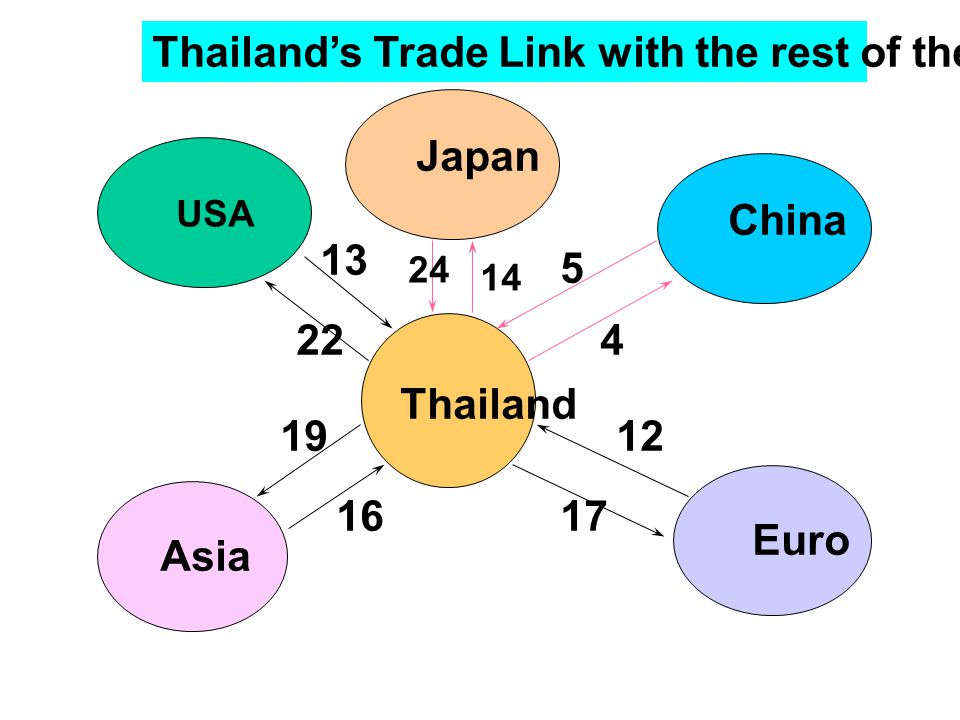 Thailand USA Asia Euro Thailand's Trade Link with the rest of the world in 1999 China 22 13 19 1617 12 4 5 Japan 14 24