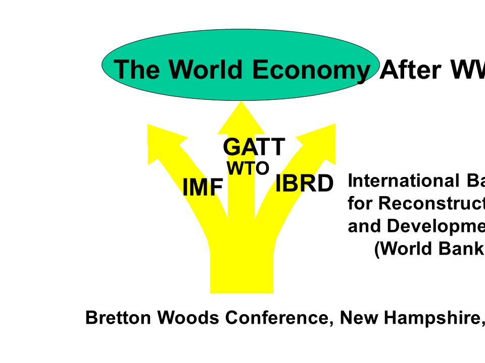 The World Economy After WWII IMF GATT IBRD International Bank for Reconstruction and Development (World Bank) Bretton Woods Conference, New Hampshire, USA 1944 WTO