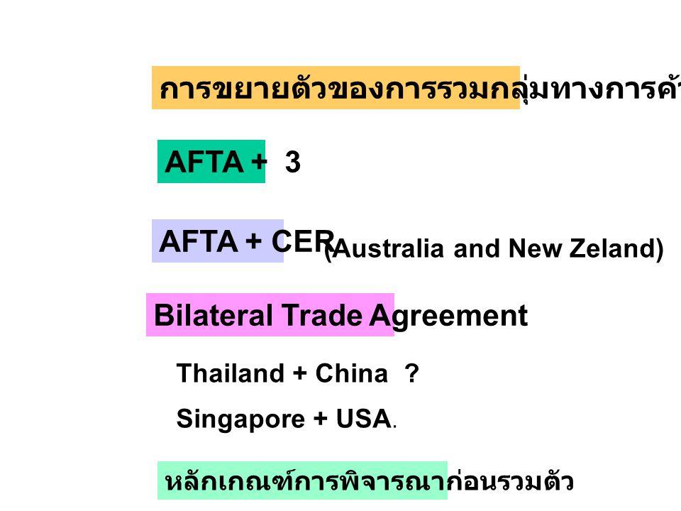 การขยายตัวของการรวมกลุ่มทางการค้า AFTA + 3 AFTA + CER Bilateral Trade Agreement Thailand + China ? Singapore + USA. (Australia and New Zeland) หลักเกณ