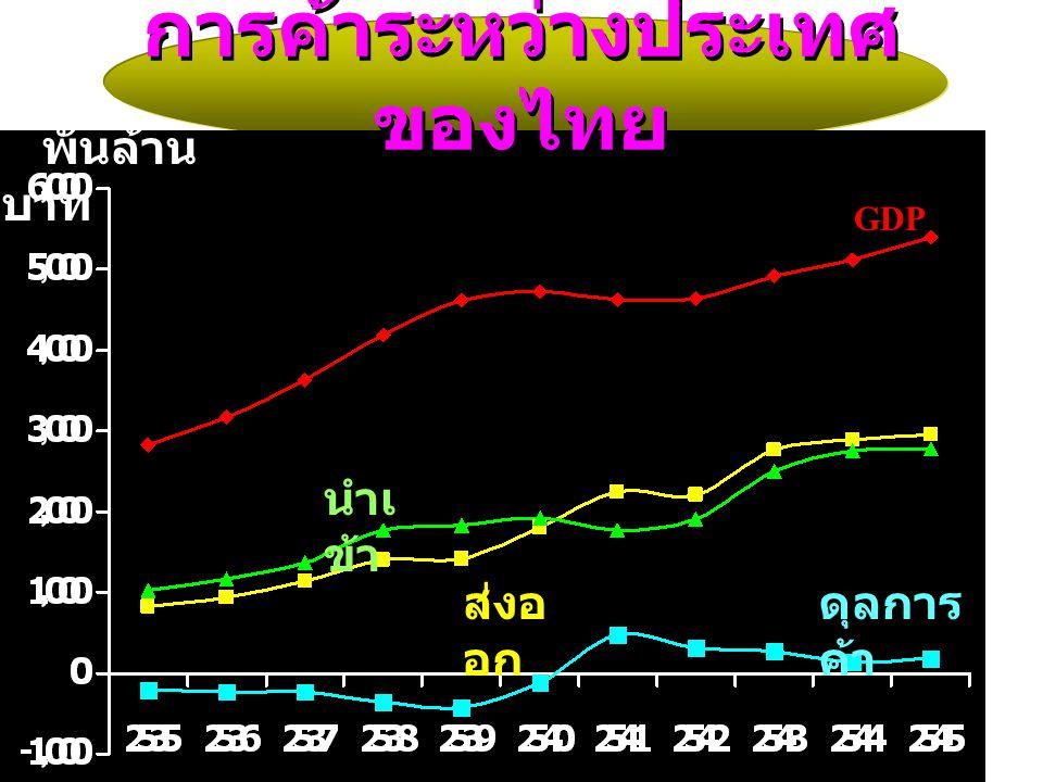 GDP นำเ ข้า ส่งอ อก ดุลการ ค้า พันล้าน บาท การค้าระหว่างประเทศ ของไทย