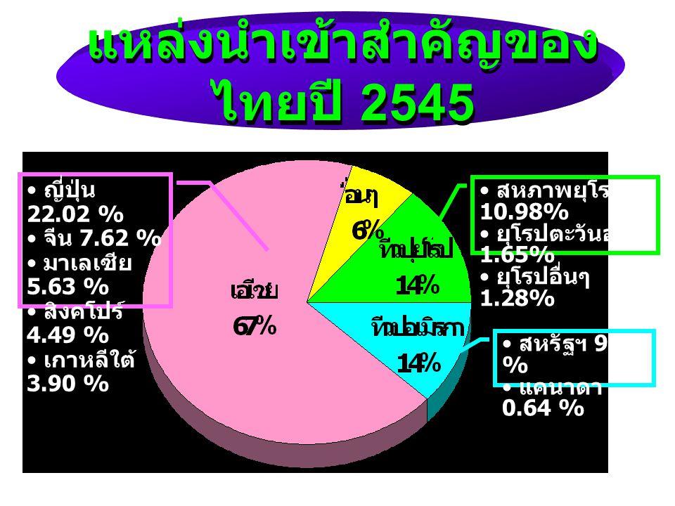 โครงสร้างสินค้าออก (%) ปี 2520 2530 2540 2541 2542 2543 2544 2545 2546 ส่งออกทั้งสิ้น 100.0 100.0 100.0 100.0 100.0 100.0 100.0 100.0 100.0 สินค้าเกษตร 56.9 32.0 13.9 13.1 12.0 10.5 10.8 10.4 10.9 สินค้าอุตสาหกรรมการเกษตร - 12.5 8.4 7.8 7.8 6.8 7.4 7.4 7.5 สินค้าอุตสาหกรรม 29.8 46.2 72.3 73.9 75.2 76.4 75.3 76.3 75.5 สินค้าแร่และเชื้อเพลิง 9.0 1.7 2.8 2.0 2.2 3.5 3.1 2.9 2.9 สินค้าอื่นๆ 4.3 7.5 2.7 3.2 2.9 2.7 3.3 3.0 3.2 ( มค.- เมย.)