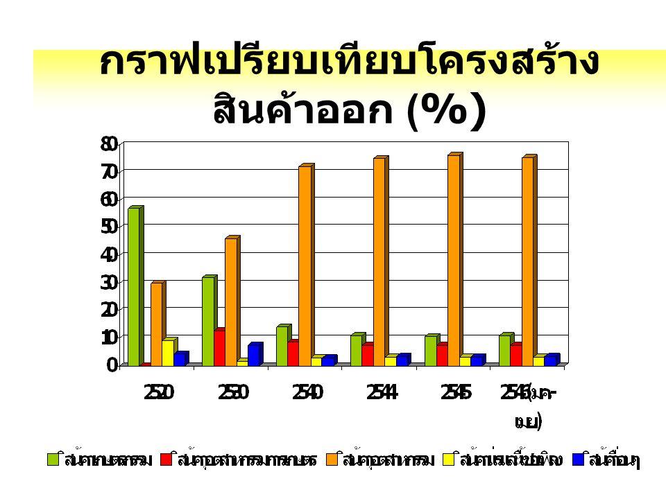 กราฟเปรียบเทียบโครงสร้าง สินค้าออก (%)