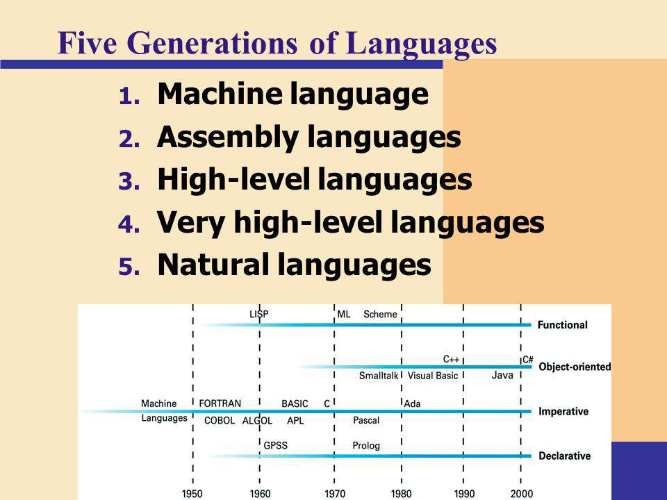 Five Generations of Languages 1. Machine language 2. Assembly languages 3. High-level languages 4. Very high-level languages 5. Natural languages