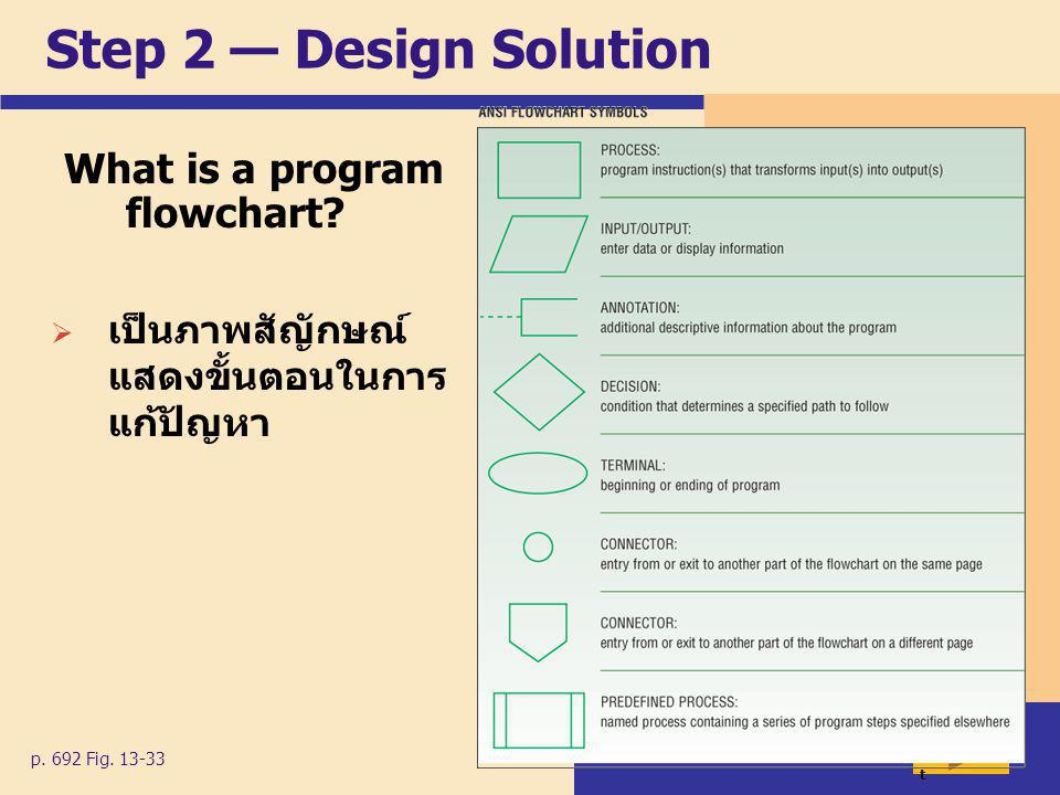 Step 2 — Design Solution What is a program flowchart.