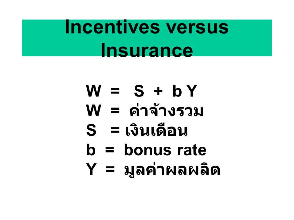 Incentives versus Insurance W = S + b Y W = ค่าจ้างรวม S = เงินเดือน b = bonus rate Y = มูลค่าผลผลิต