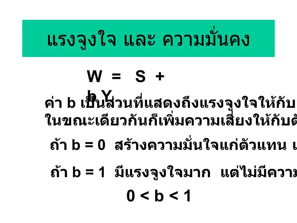 แรงจูงใจ และ ความมั่นคง W = S + b Y ค่า b เป็นส่วนที่แสดงถึงแรงจูงใจให้กับ ตัวแทน (agent) ในขณะเดียวกันก็เพิ่มความเสี่ยงให้กับตัวแทน ถ้า b = 0 สร้างความมั่นใจแก่ตัวแทน แต่ไม่มีแรงจูงใจ ถ้า b = 1 มีแรงจูงใจมาก แต่ไม่มีความมั่นคง 0 < b < 1