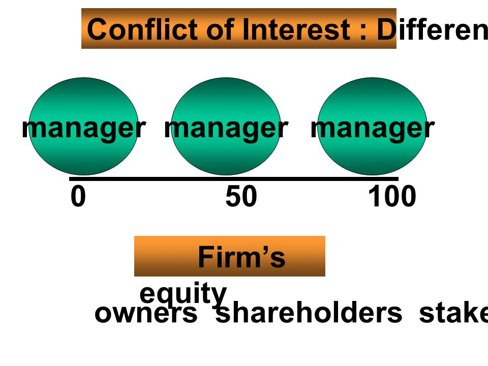 Firm ' s equity 0100 manager 50 owners shareholders stakeholders Conflict of Interest : Different Goals manager