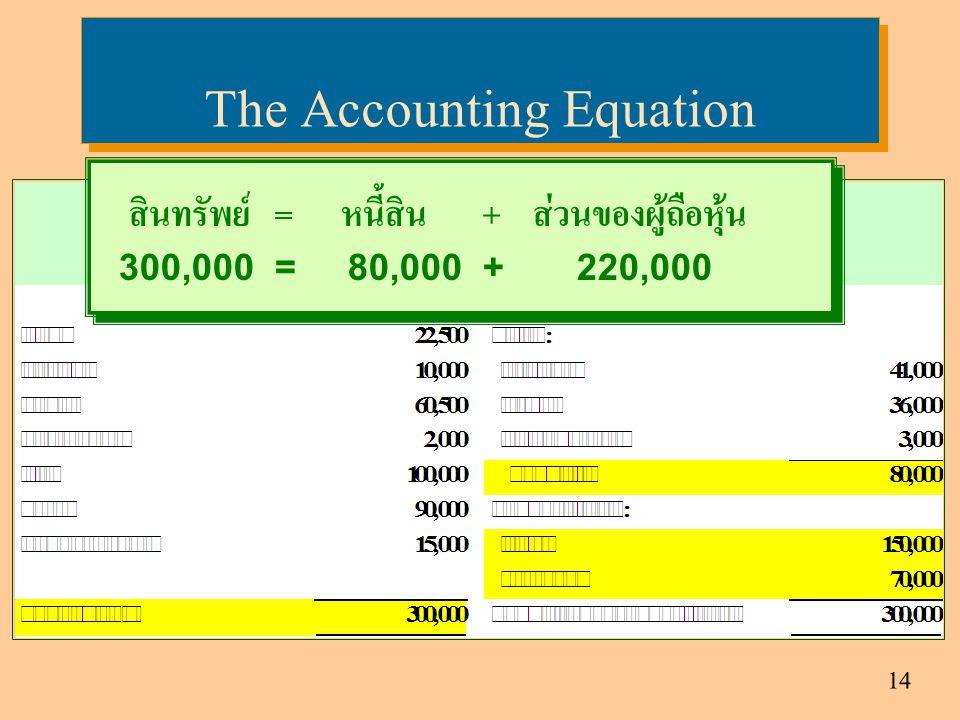 14 The Accounting Equation สินทรัพย์ = หนี้สิน + ส่วนของผู้ถือหุ้น 300,000 = 80,000 + 220,000 สินทรัพย์ = หนี้สิน + ส่วนของผู้ถือหุ้น 300,000 = 80,000