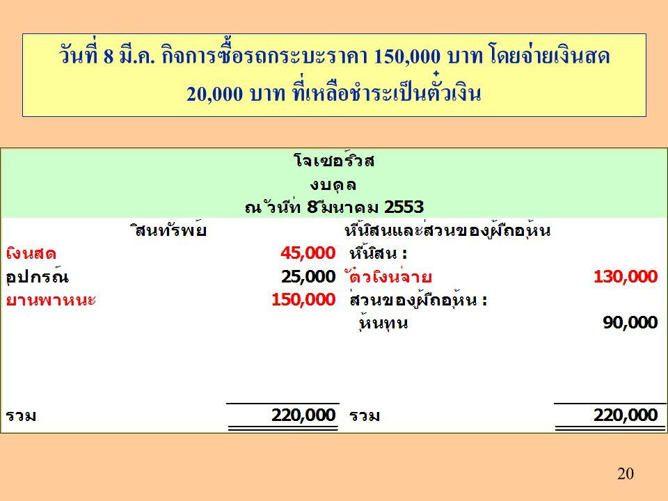 20 วันที่ 8 มี.ค. กิจการซื้อรถกระบะราคา 150,000 บาท โดยจ่ายเงินสด 20,000 บาท ที่เหลือชำระเป็นตั๋วเงิน