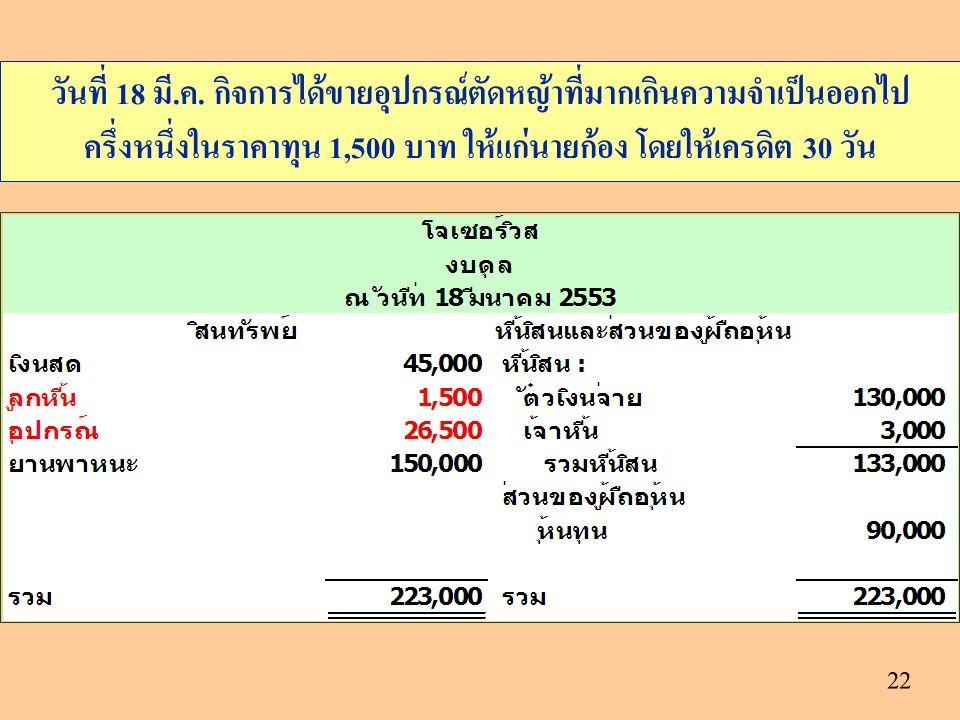 22 วันที่ 18 มี.ค. กิจการได้ขายอุปกรณ์ตัดหญ้าที่มากเกินความจำเป็นออกไป ครึ่งหนึ่งในราคาทุน 1,500 บาท ให้แก่นายก้อง โดยให้เครดิต 30 วัน
