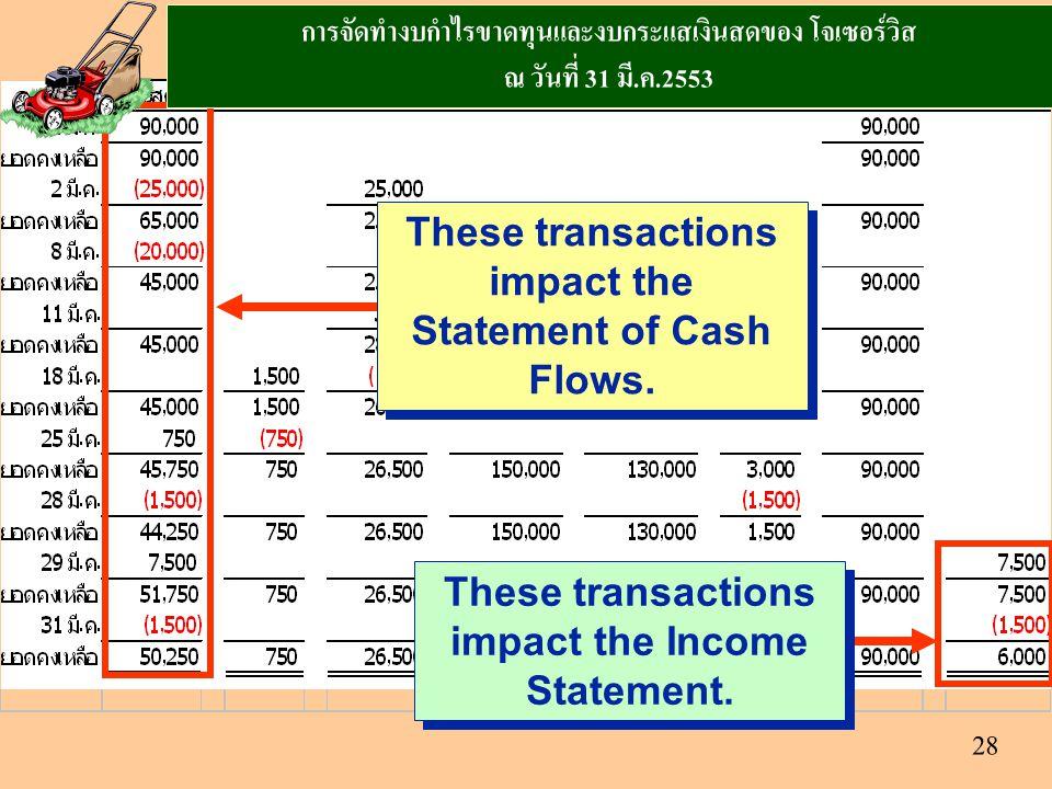 28 These transactions impact the Statement of Cash Flows. These transactions impact the Income Statement. การจัดทำงบกำไรขาดทุนและงบกระแสเงินสดของ โจเซ