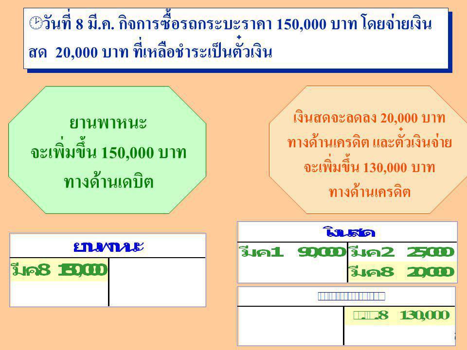 15 ยานพาหนะ จะเพิ่มขึ้น 150,000 บาท ทางด้านเดบิต เงินสดจะลดลง 20,000 บาท ทางด้านเครดิต และตั๋วเงินจ่าย จะเพิ่มขึ้น 130,000 บาท ทางด้านเครดิต  วันที่