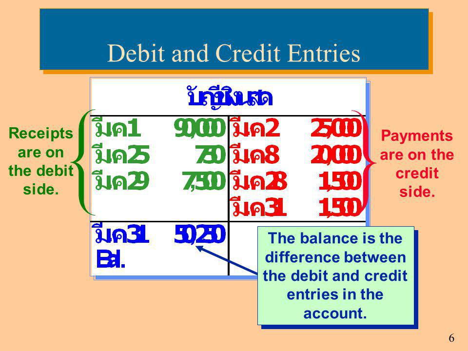 7 ALOE A = L + OEASSETS Debit for Increase Credit for DecreaseEQUITIES Debit for Decrease Credit for IncreaseLIABILITIES Debit for Decrease Credit for Increase Debits and credits affect accounts as follows: Debit and Credit Rules