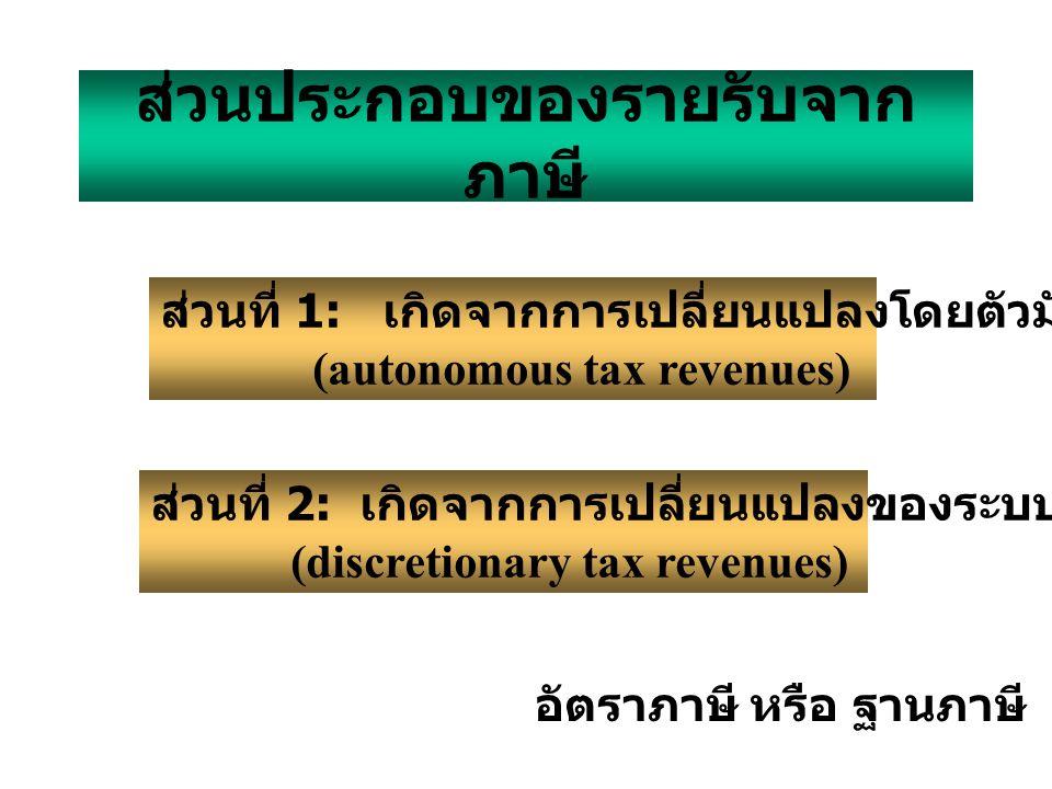 ส่วนประกอบของรายรับจาก ภาษี ส่วนที่ 1: เกิดจากการเปลี่ยนแปลงโดยตัวมันเอง (autonomous tax revenues) ส่วนที่ 2: เกิดจากการเปลี่ยนแปลงของระบบภาษี (discre