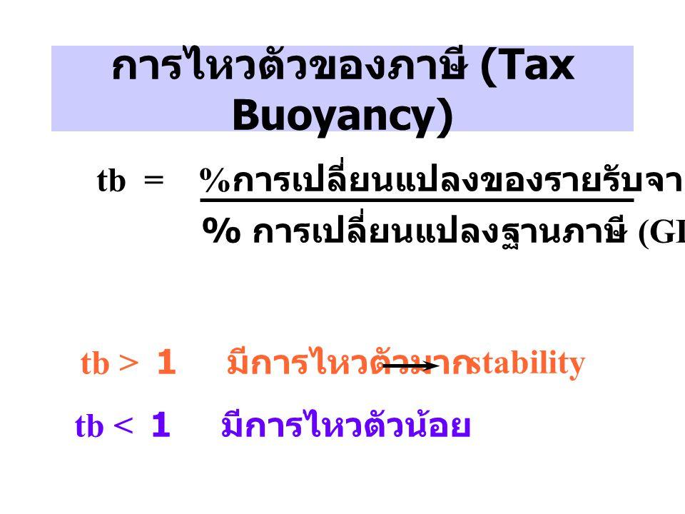 การไหวตัวของภาษี (Tax Buoyancy) tb = % การเปลี่ยนแปลงของรายรับจากภาษี % การเปลี่ยนแปลงฐานภาษี (GDP) tb > 1 มีการไหวตัวมาก tb < 1 มีการไหวตัวน้อย stabi