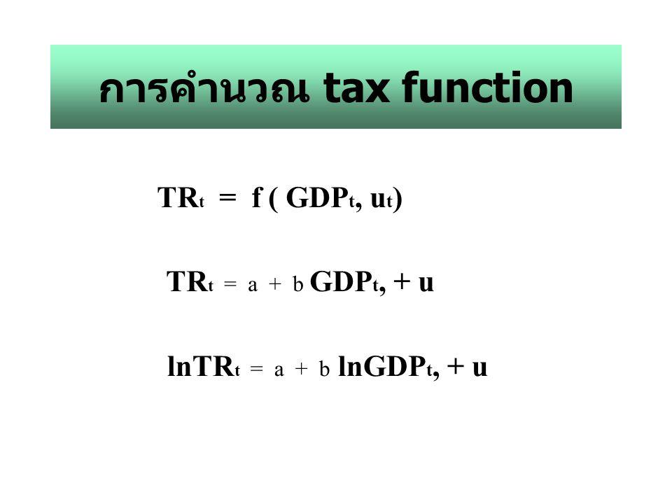 การคำนวณ tax function TR t = f ( GDP t, u t ) TR t = a + b GDP t, + u lnTR t = a + b lnGDP t, + u