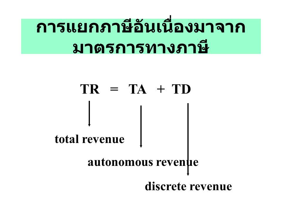 การแยกภาษีอันเนื่องมาจาก มาตรการทางภาษี TR = TA + TD total revenue autonomous revenue discrete revenue