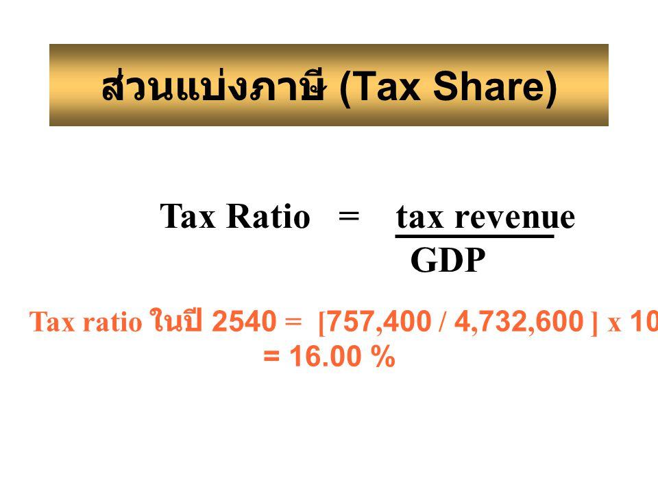 ส่วนแบ่งภาษี (Tax Share) Tax Ratio = tax revenue GDP Tax ratio ในปี 2540 = [757,400 / 4,732,600 ] x 100 = 16.00 %