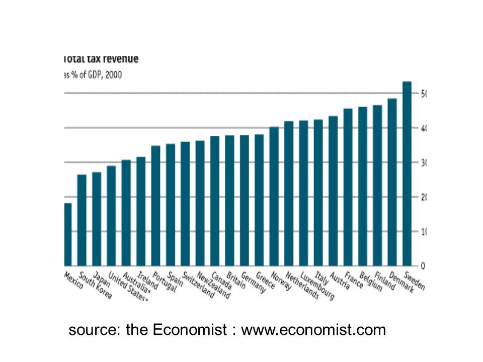 source: the Economist : www.economist.com