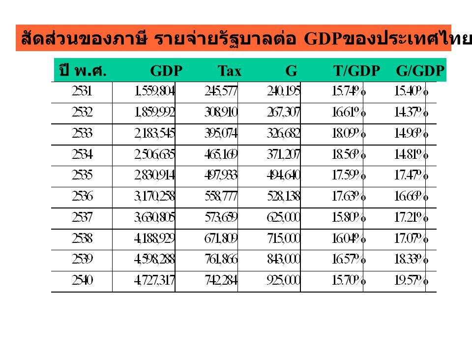 ปี พ. ศ. GDP Tax G T/GDP G/GDP สัดส่วนของภาษี รายจ่ายรัฐบาลต่อ GDP ของประเทศไทย ปี 2531 - 2540