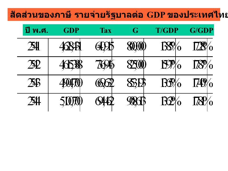 ปี พ. ศ. GDP Tax G T/GDP G/GDP สัดส่วนของภาษี รายจ่ายรัฐบาลต่อ GDP ของประเทศไทย ปี 2541 - 2544