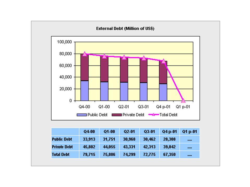 สภาพหนี้สาธารณะของรัฐบาล ไทย หนี้ของรัฐบาลไทย ( ล้านบาท ) หนี้ในประเทศ หนี้ต่างประเทศ 2539 2547 41,000 129,000 รวม 170,000 1,279,282 351,556 1,630,838