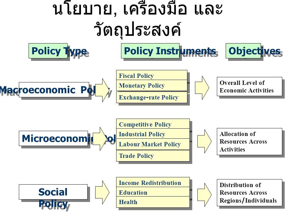 วัตถุประสงค์ในการศึกษาเศรษฐศาสตร์ 1. เพื่อเข้าใจการทำงานของระบบเศรษฐกิจ 2. อธิบายปรากฎการณ์หรือปัญหาทางเศรษฐกิจที่เกิดขึ้น 3. นำเสนอนโยบายในการแก้ปัญห