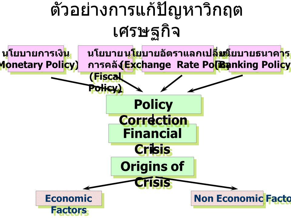 นโยบาย, เครื่องมือ และ วัตถุประสงค์ Policy Type Policy Instruments Objectives Macroeconomic Policy Fiscal Policy Monetary Policy Exchange-rate Policy