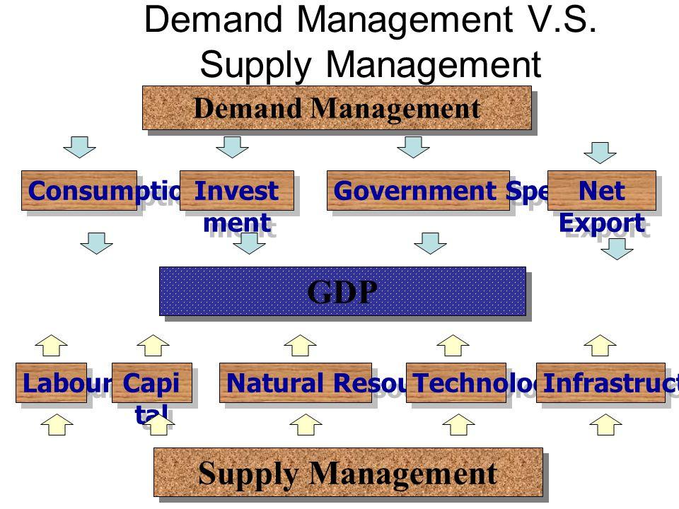ตัวอย่างการแก้ปัญหาวิกฤต เศรษฐกิจ Financial Crisis Origins of Crisis Economic Factors Non Economic Factors Policy Correction นโยบายการเงิน (Monetary P