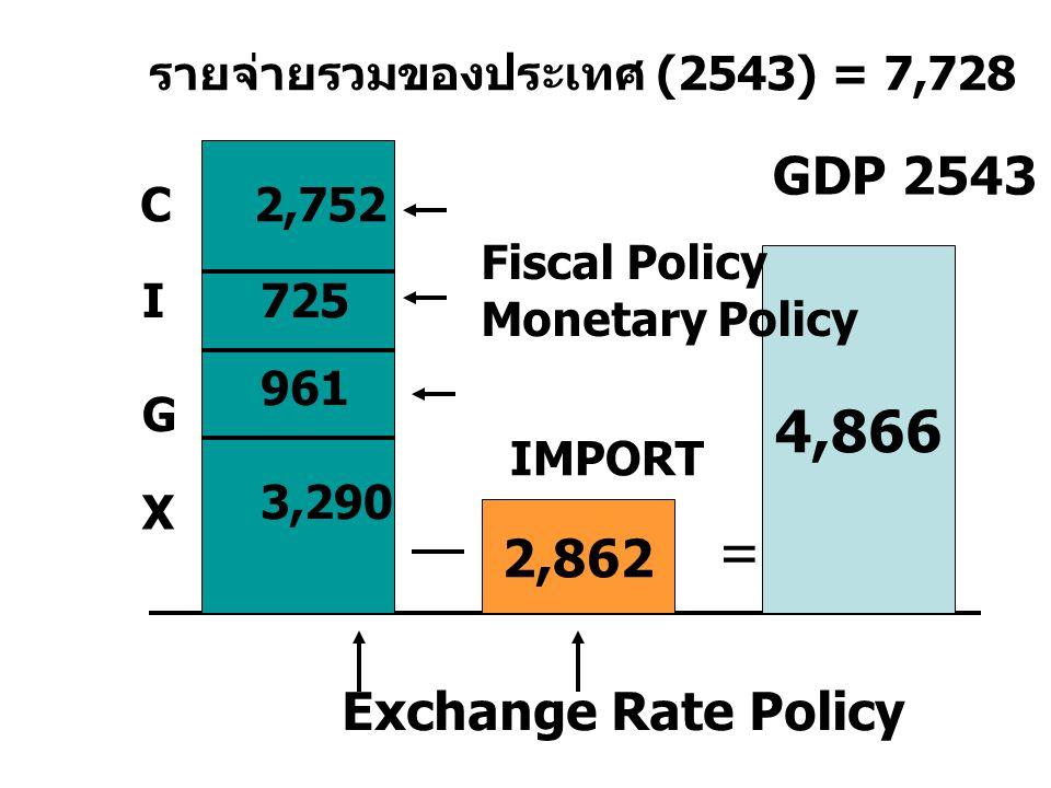 Demand Management V.S. Supply Management GDP Consumption Invest ment Government Spending Net Export Demand Management Labour Capi tal Natural Resource
