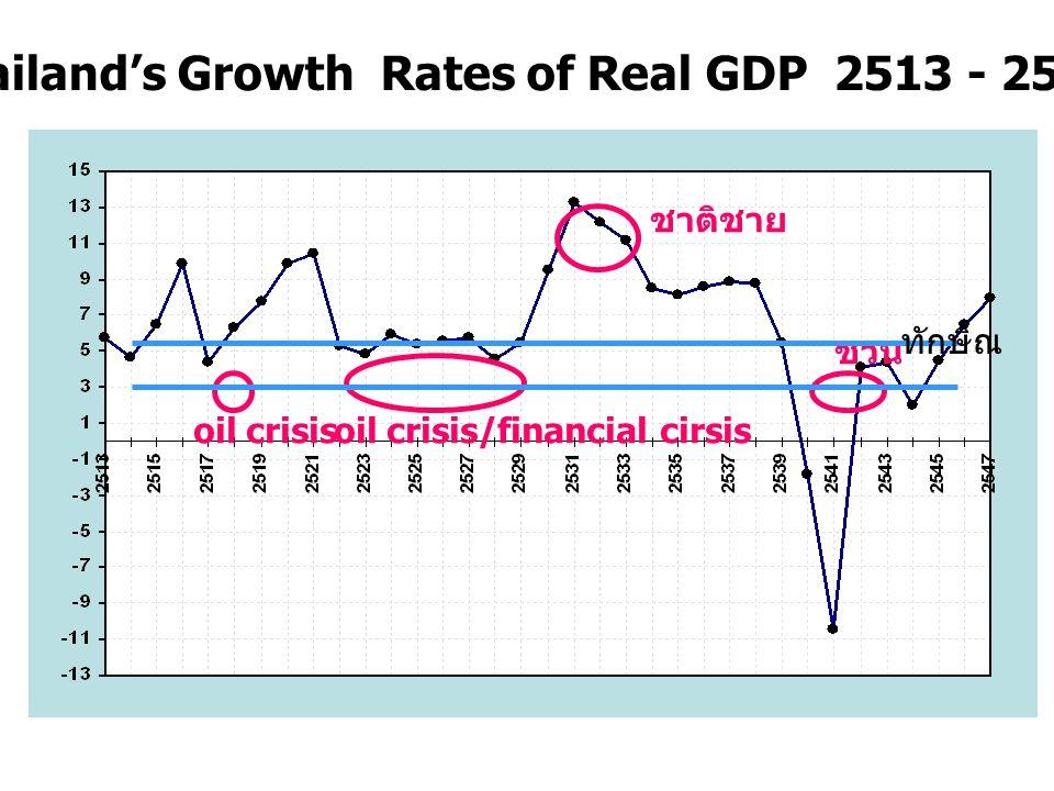 2,862 4,866 รายจ่ายรวมของประเทศ (2543) = 7,728 C I G X 2,752 725 961 3,290 GDP 2543 IMPORT = Fiscal Policy Monetary Policy Exchange Rate Policy